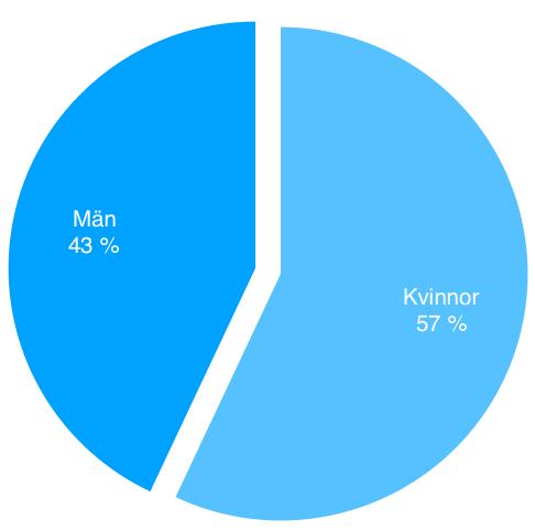 blå cirkel procentuell uppdelning kvinnor och män klamydia
