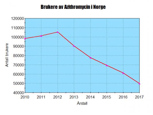 Statistikk over azithromycin i Norge 2010 til 2017