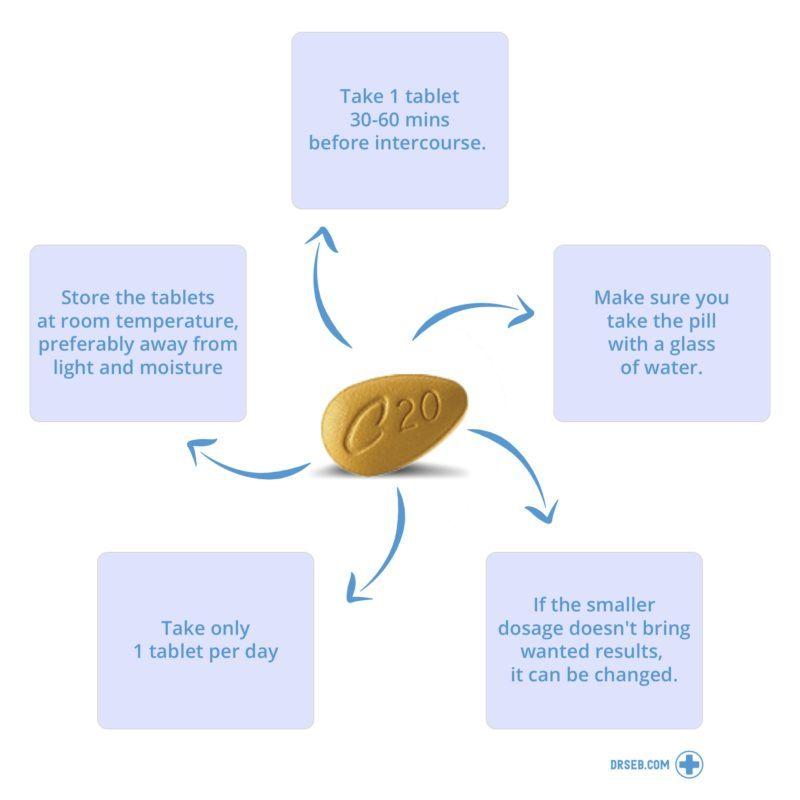 Cialis (10mg or 20mg): Buying Prescription ED Medicines Online